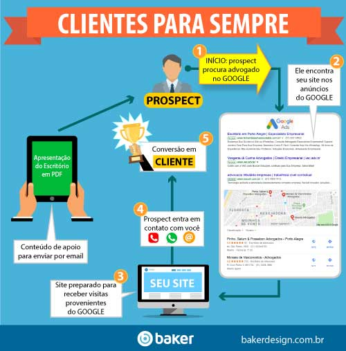Como conseguir clientes na advocacia com o Marketing Digital
