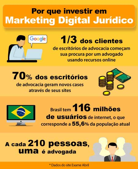 Marketing digital para advogado. Por que os advogados precisam investir