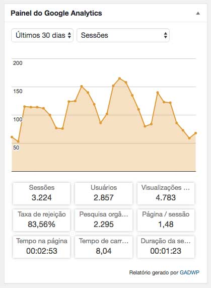 Google Analytics para site de advogado