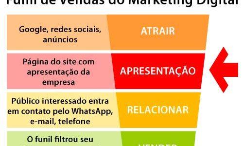 Como fazer uma apresentação de empresa com Marketing Digital