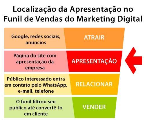apresentação de empresa no marketing digital