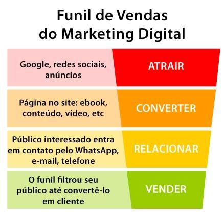 Funil de Vendas do Marketing Digital